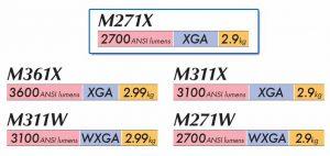 تصویر مشخصات پروژکتورهای نسل اول سری M