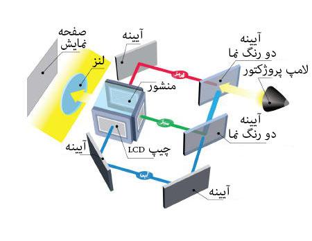 تصویر نحوه تشکیل تصویر در تکنولوژی 3LCD