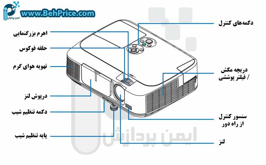 مشخصات بدنه ویدئو پروژکتور NEC-M271XG