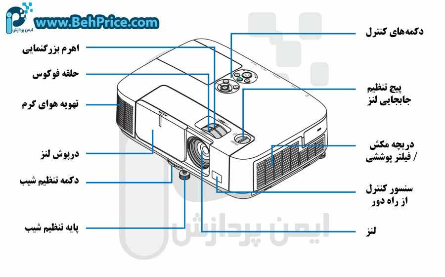 تصویر مشخصات بدنه ویدئو پروژکتور NEC-P501X