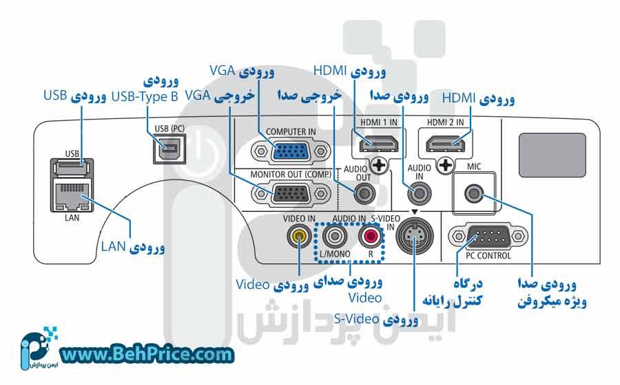 تصویر درگاه های دیتا پروژکتور NEC-P501X
