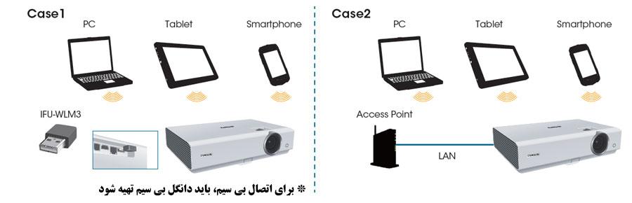 دو روش اتصال به شبکه در دیتا پروژکتور سونی SONY EX255