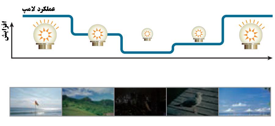نمودار قابلیت تنظیم خودکار روشنایی با نور تصویر در ویدئو پروژکتور سونی EX255