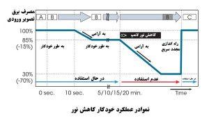 نمودار قابلیت کاهش نور خودکار در دیتا پروژکتور سونی DX120