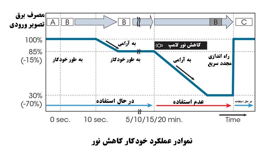 نمودار قابلیت کاهش نور خودکار در دیتا پروژکتور سونی SX630