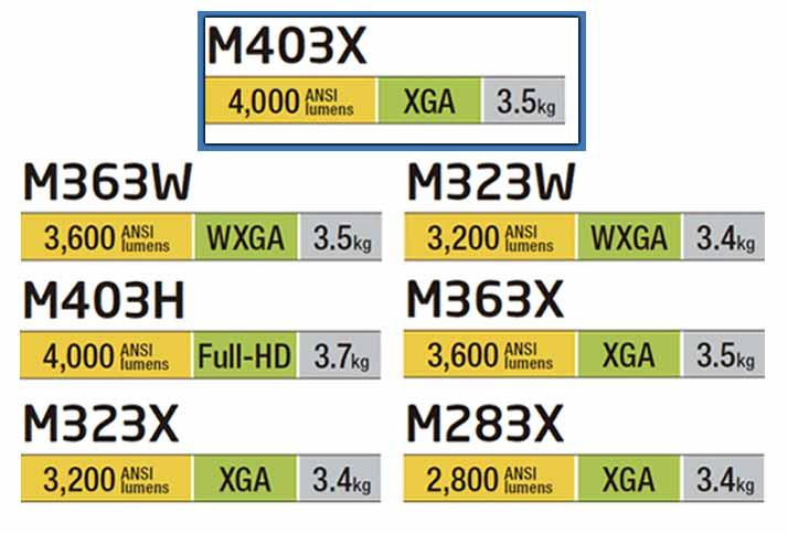 پروژکتورهای نسل سوم سری M ان ای سی (NEC)