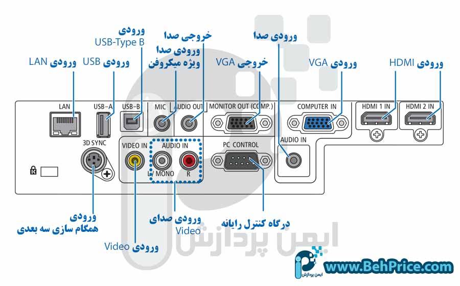 درگاه های پروژکتور ان ای سی NEC-M322X