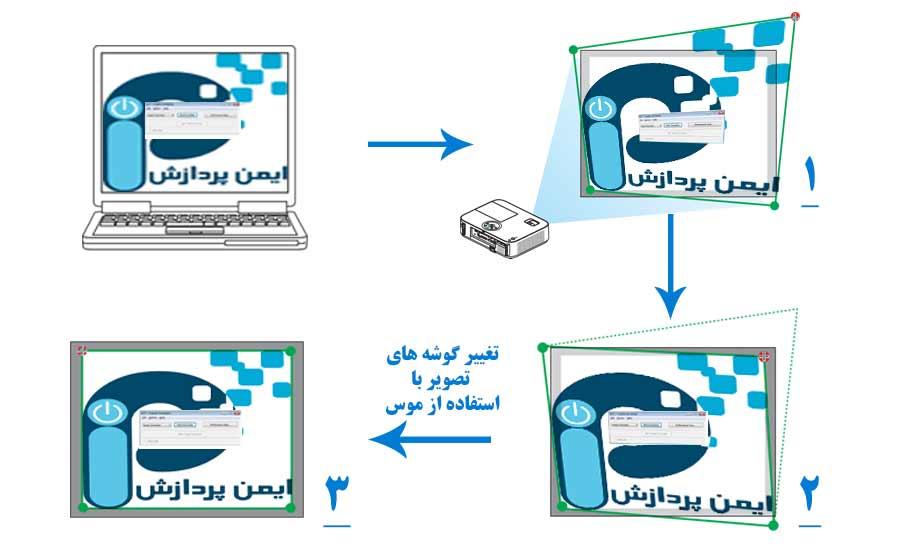 روش تصحیح شکل تصویر در ویدئو پروژکتور NEC-M271XG