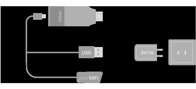دانگل HDMI