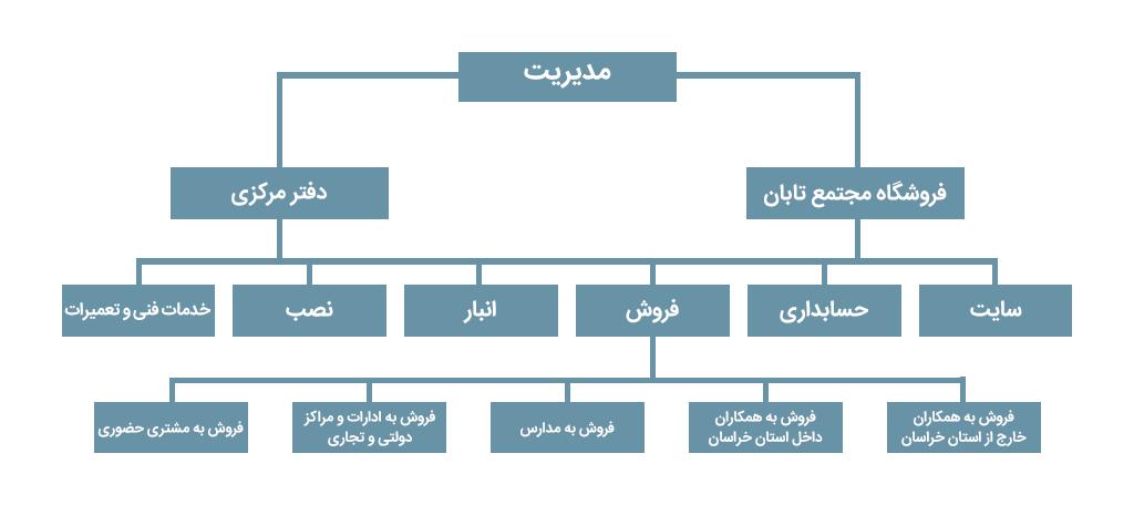 behprice new chart